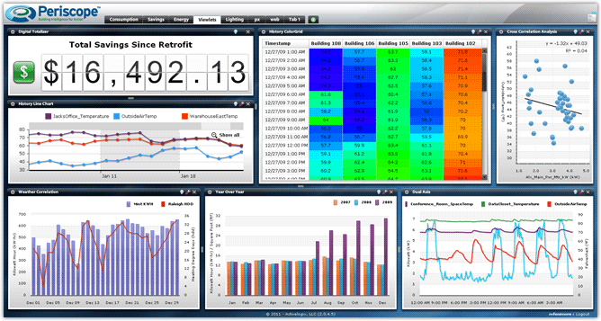 Energy Dashboard display for Commercial Buildings