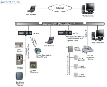 Building Management System communcations network