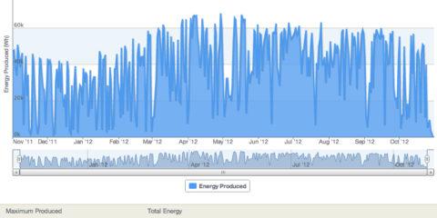 Energy Trend log