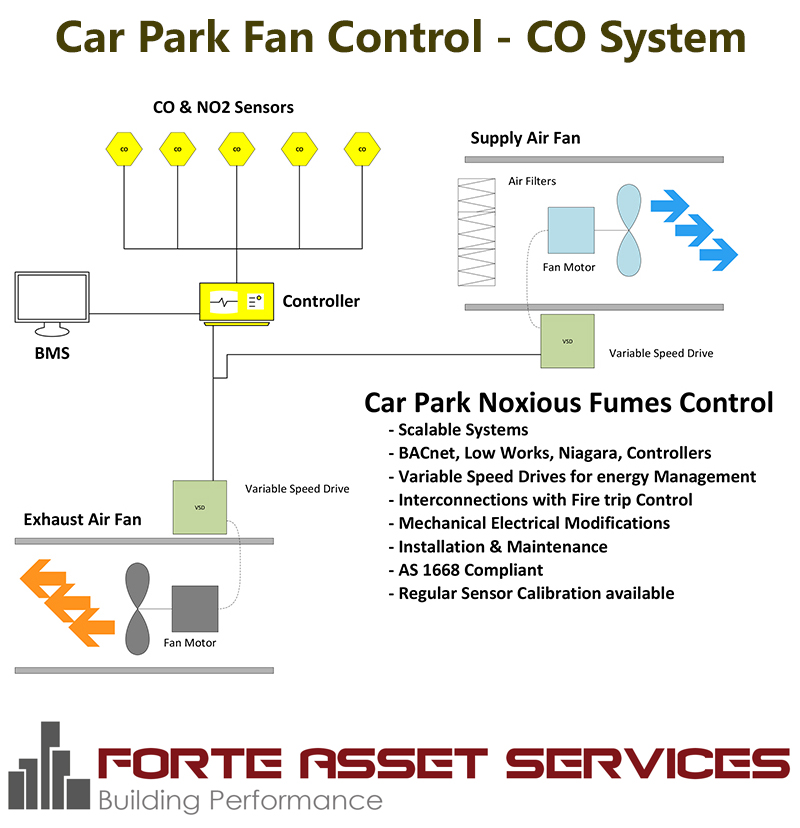 Diagram for Car Park Fna Control for Carbon Monoxide
